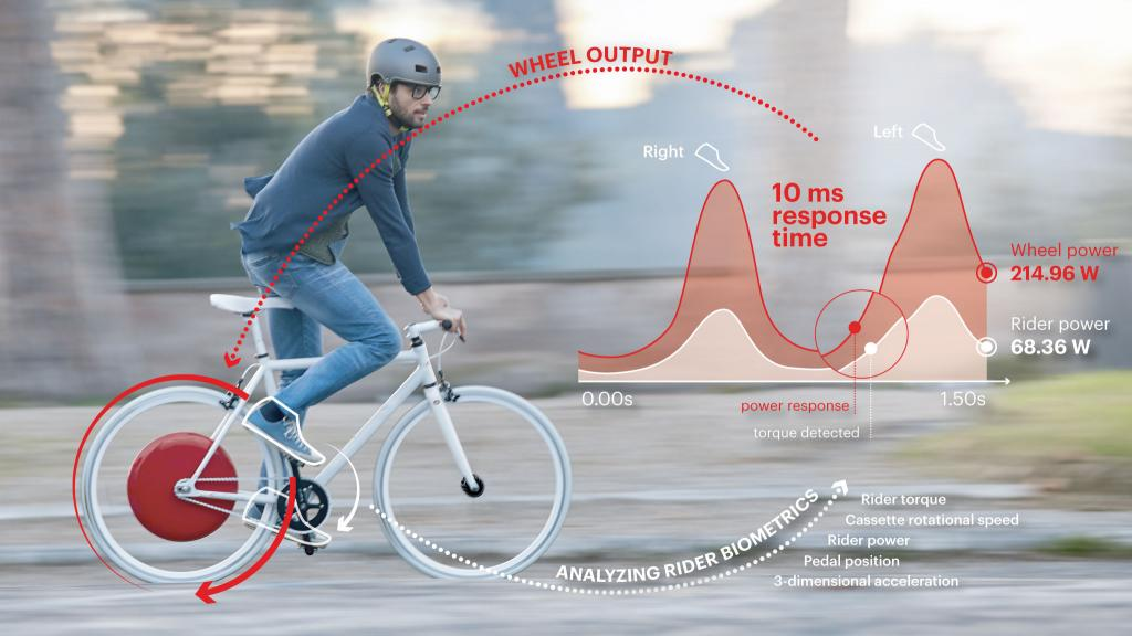 how copenhagen wheel works tech lg